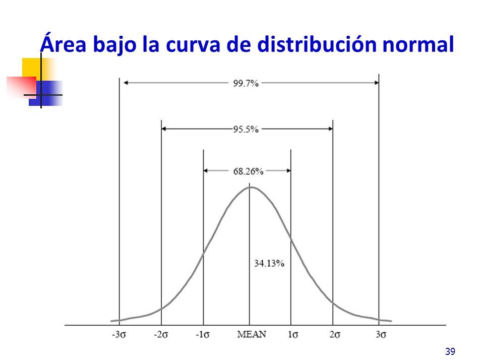 Área bajo la curva de distribución normal Entre la media y +1 desviación estándar a la derecha de la media es 0.3413 del área total El área de la media hasta a +1 desviación estándar contiene el 34.13% del total de los valores La simetría de los valores alrededor de la media causa 2/3 (2 x 34.13% = 68.26%) del total de valores que caen entre+/- 1 desviaciones estándar Aunque si la curva normal se extiende indefinidamente a la izquierda y derecha, los puntos finales de la curva se aproximan a los limites de la base.