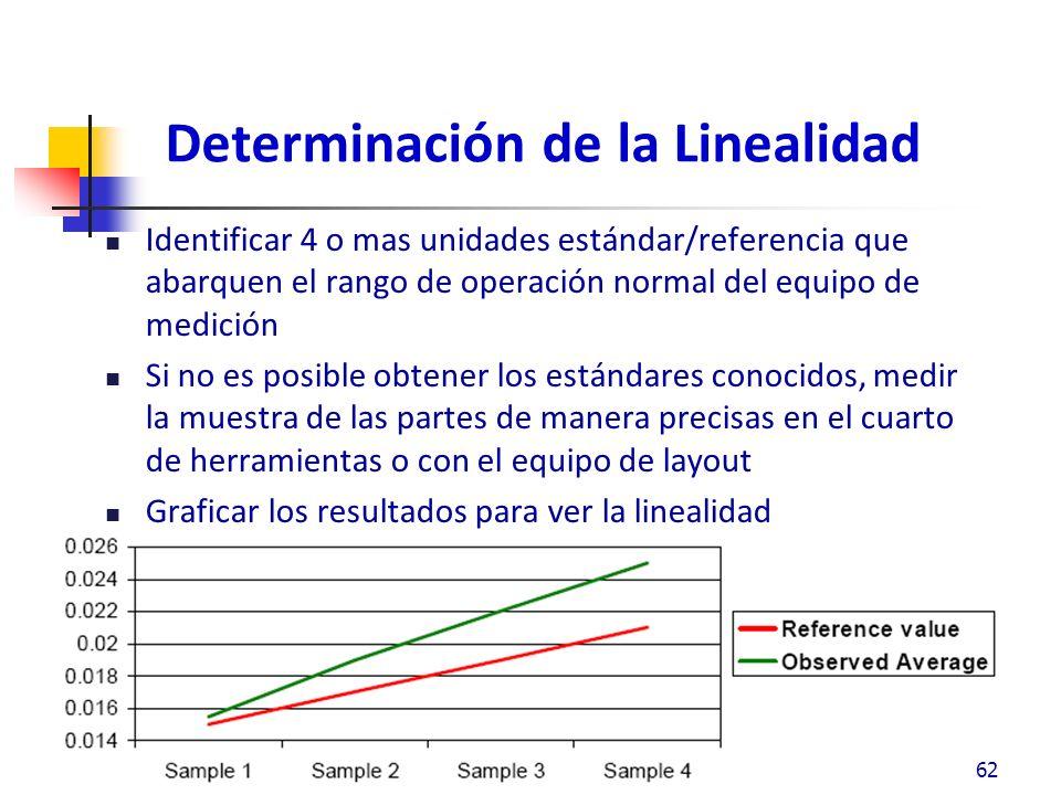 Causas posibles de error de Sesgo / Linealidad 63 Error en el patrón de medición Componentes desgastados Instrumentos hechos a la dimensión equivocada El instrumento mide las características equivocadas El instrumento no está calibrado adecuadamente El instrumento se usa de manera inadecuada por el evaluador