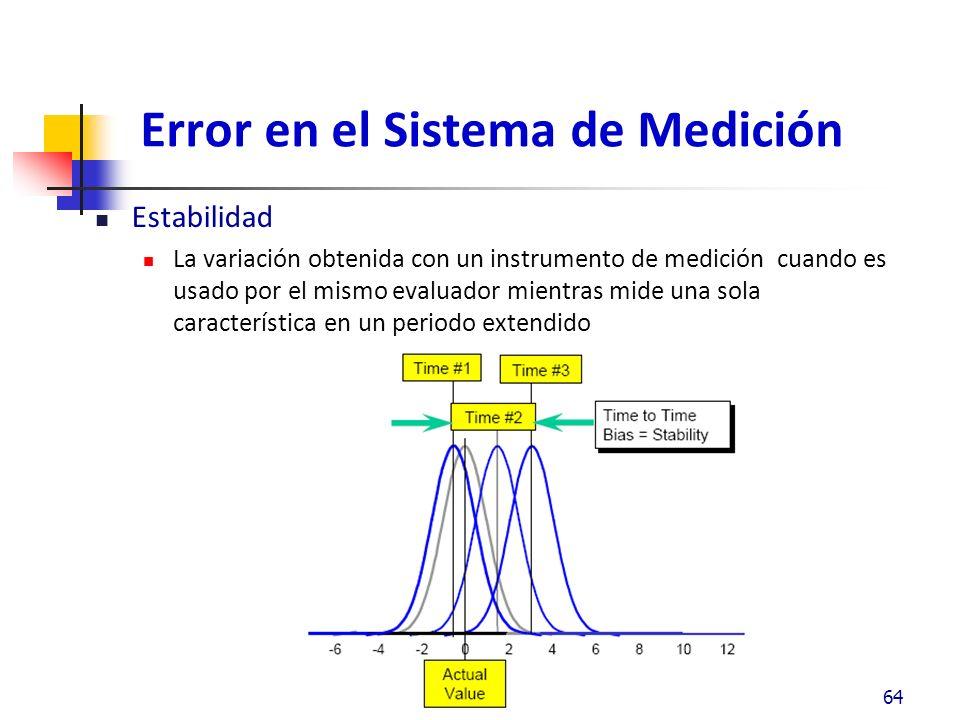 Estabilidad ¿Es el sistema de medición estadísticamente estable sobre el tiempo.