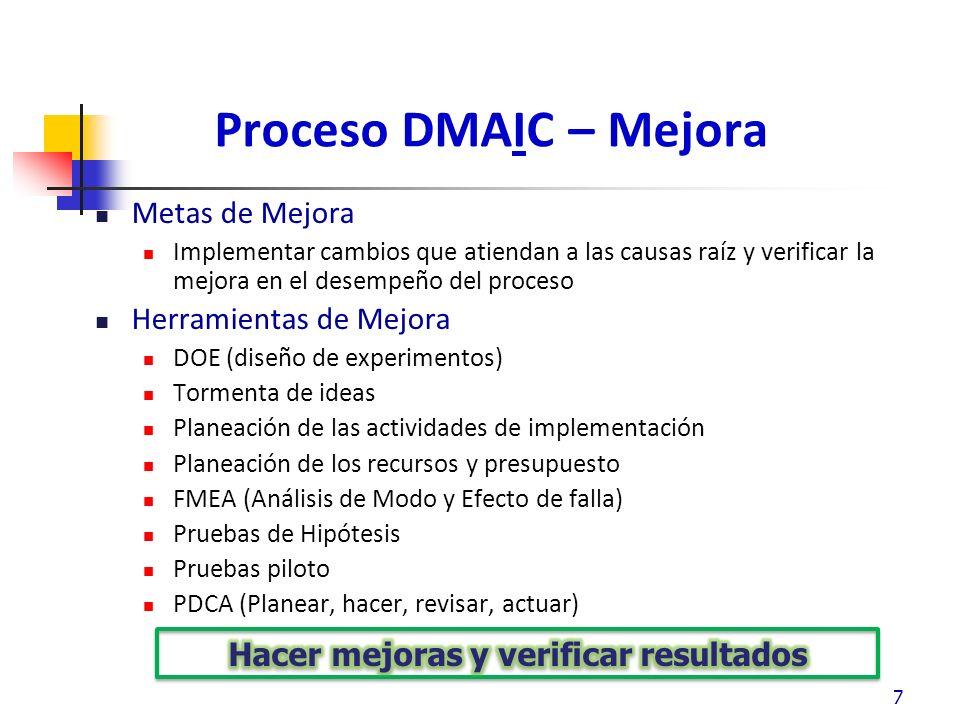 Proceso DMAIC – Control Metas de Control Para asegurar que se mantengan las mejoras hechas a través de procedimientos estandarizados, entrenamiento y dispositivos A prueba de error (Poka Yokes).