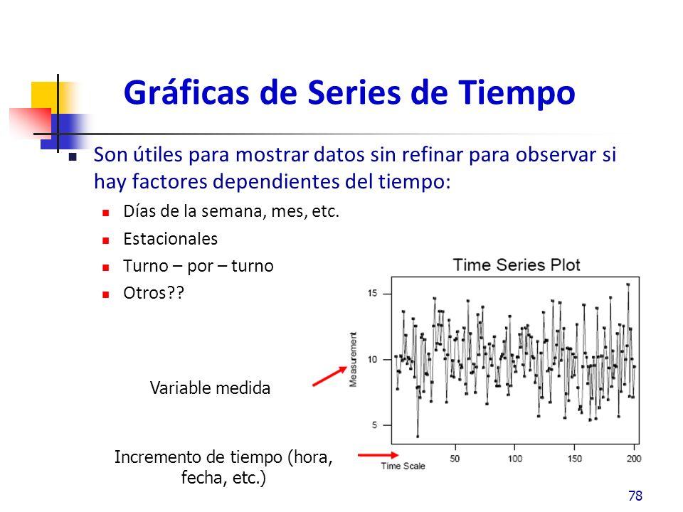 Gráficas de Series de Tiempo Pueden ser usados para soportar la porción de Tiempo de los 5 puntos de vista y los resultados pueden ser usados en la Fase de Análisis 79 Variable dependiente del tiempo Variable que aparentemente no es dependiente del tiempo El corrimiento en las mediciones Indica que están presentes variables dependientes del tiempo
