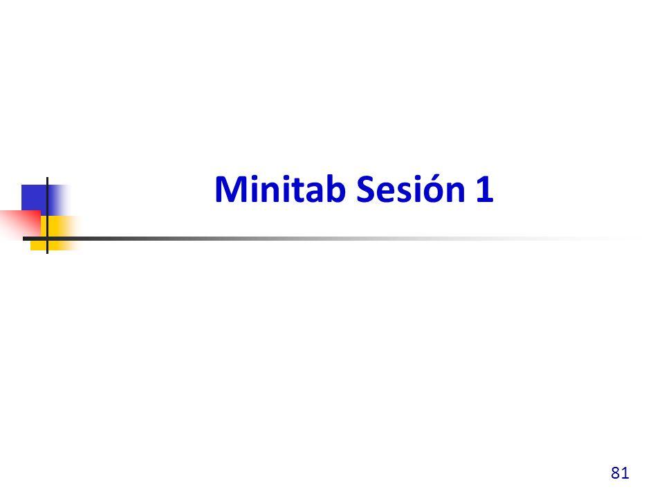 Minitab – Sesión 1 Abrir una hoja de trabajo Introducir y editar datos - archivo PROPLAR1.MTW Salvar la hoja de trabajo y el proyecto Operaciones aritméticas Navegar en hojas de trabajo, sesiones y gráficas Editar gráficas Usar el archivo de Reportes Imprimir y copiar gráficas y datos a otras aplicaciones Graficar datos: Archivo EXH_QC.MTW Pareto, Series de tiempo, Histogramas Calcular estadísticas básicas 82