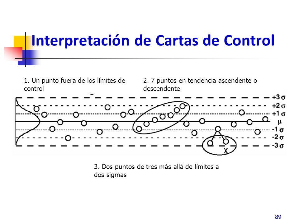 Interpretación – Cartas de Control 90 4.
