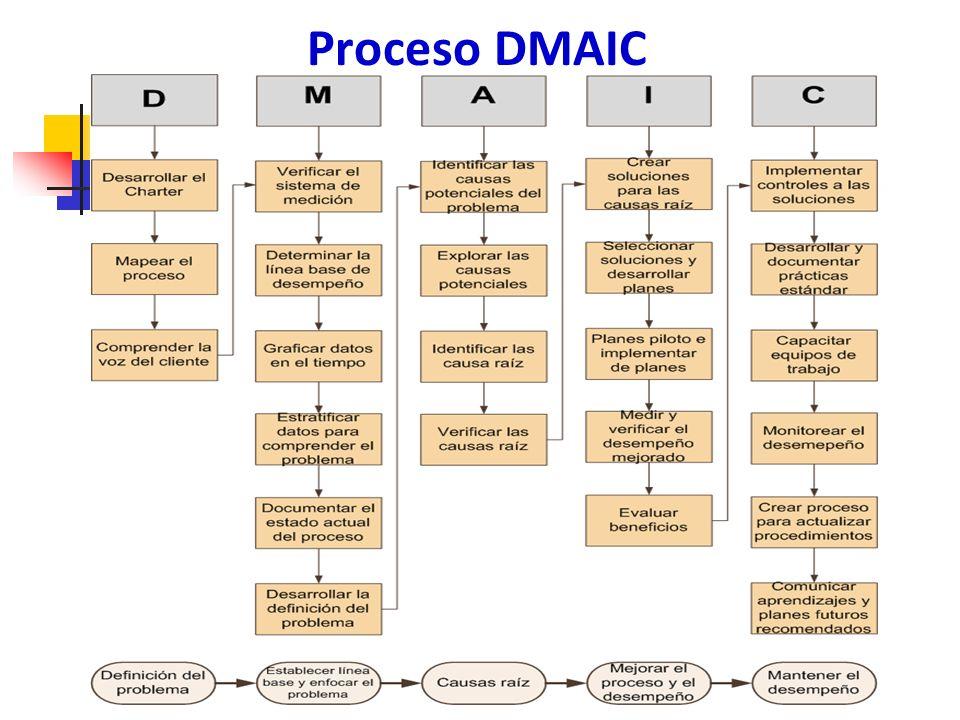Entregables de Definición Contrato de proyecto (Project Charter) Comprender los requerimientos del cliente Definir los límites del proceso 10