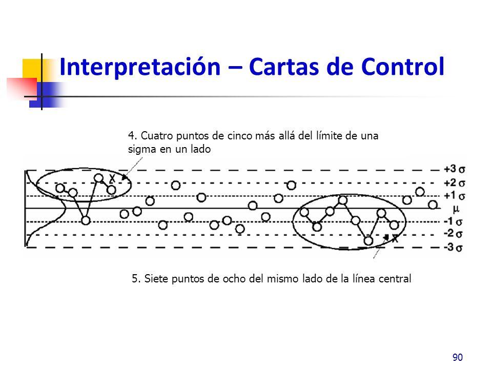Interpretación – Cartas de Control 91 6.