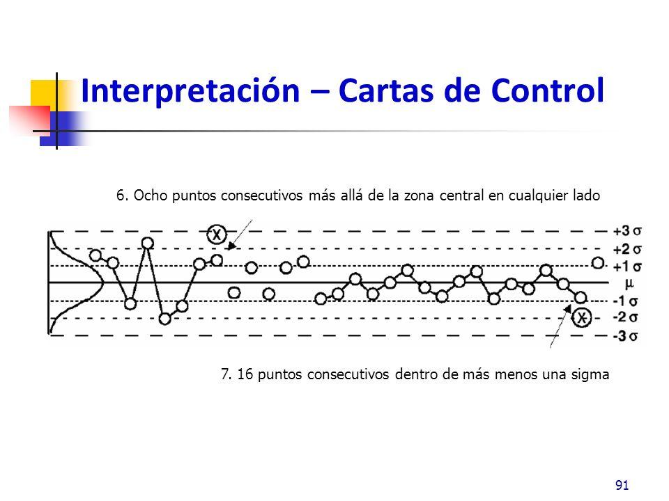 Interpretación – Cartas de Control 92 8. Cambio rápido en el patrón aleatorio