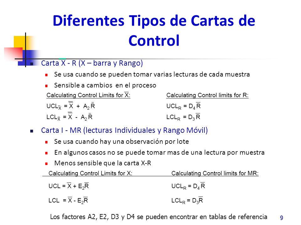 Gráfica P y np Usada para graficar porciones Las proporciones se determinan usando la cuenta de unidades defectuosas defectivas o no conformes Gráfica u ó c Se usa para graficar el numero de ocurrencias Difiere de la P y np que las no ocurrencias no son contadas 100 Diferentes Tipos de Cartas de Control P = Número de manzanas magulladas / Número total de manzanas U = Número de magulladuras por manzana / Número total de manzanas Nota: No se puede calcular el número de magulladuras no observadas / el número de manzanas
