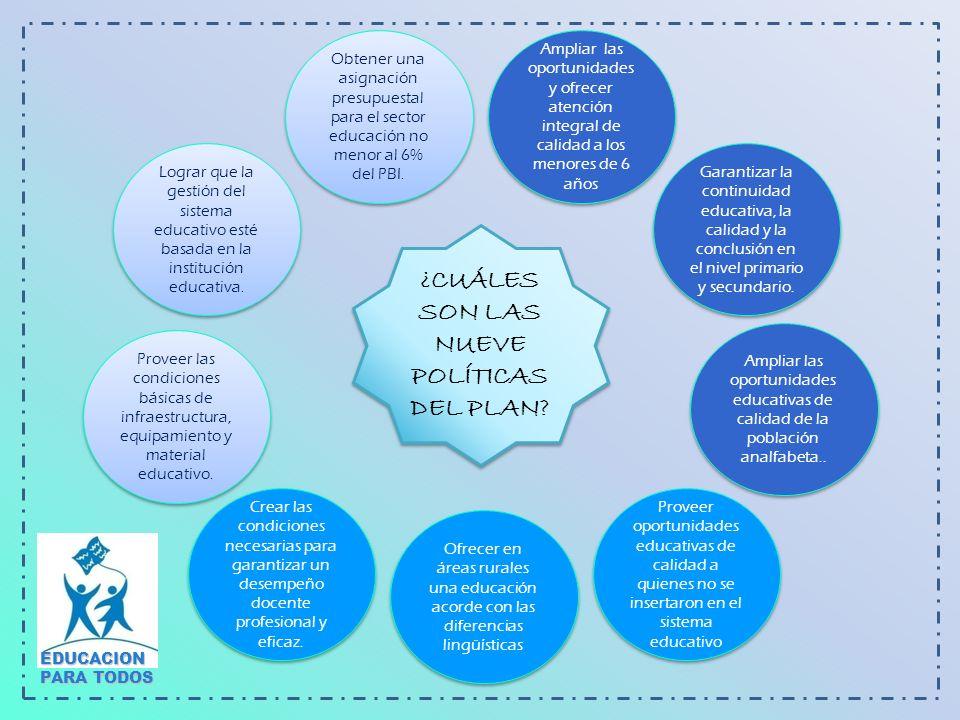 PRINCIPIOS CLAVES DEL PLAN NACIONAL DE EDUCACIÓN PARA TODOS Calidad Educativa Equidad en Educación Pertinencia y Relevancia Vigilancia y Participación ciudadana EDUCACION PARA TODOS