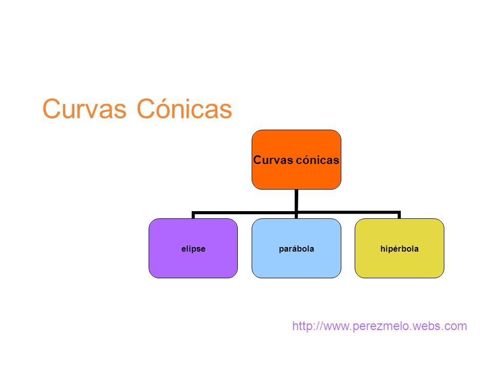 INTRODUCCIÓN Las curvas cónicas son las secciones producidas por un plano secante sobre una superficie cónica de revolución Una superficie cónica de revolución es la generada por una recta que gira alrededor de un eje, e, fijo con el que se corta en un punto V