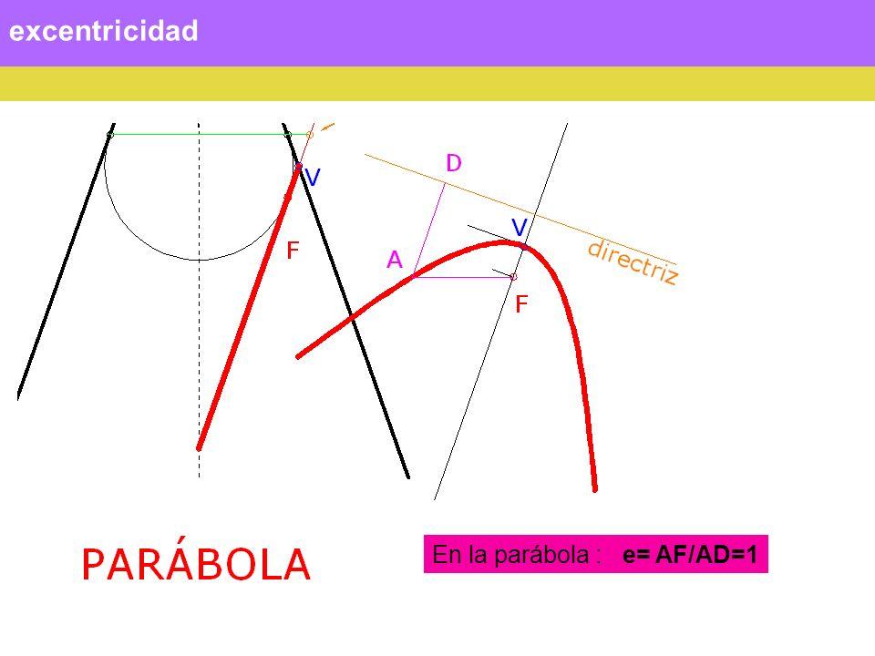 excentricidad En la hipérbola: e= AF2/AD > 1