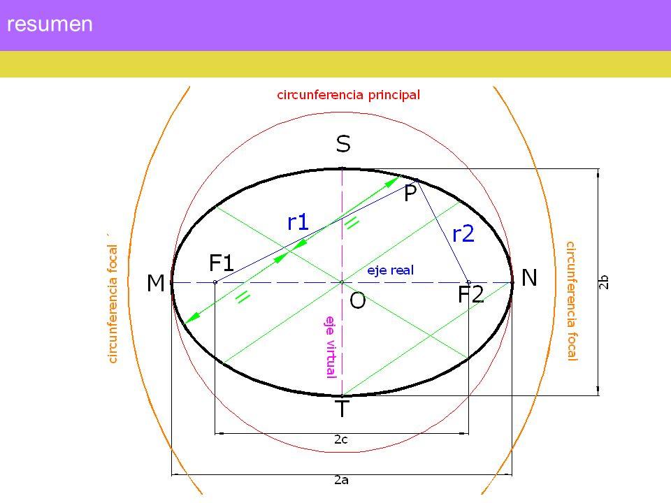 Rectas tangentes Las proyecciones de los focos sobre cualquier recta tangente a la elipse pertenecen a la circunferencia principal.