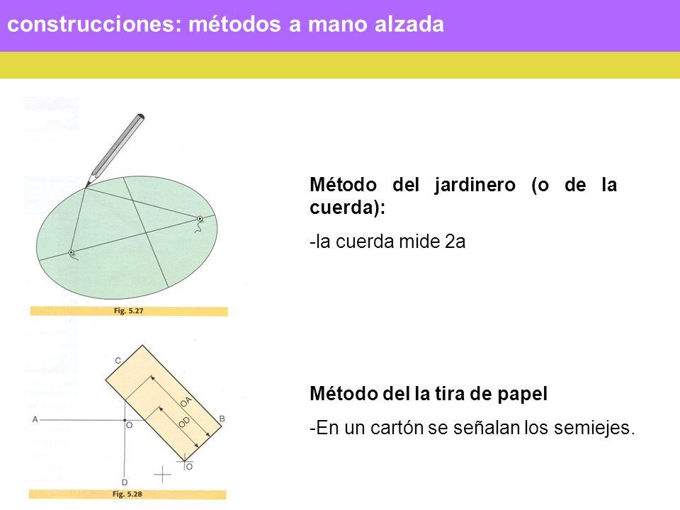 Construcción de la elipse conociendo los ejes: por puntos Sean los ejes MN y ST: Se hallan los focos F1 y F2, como ya se ha explicado.