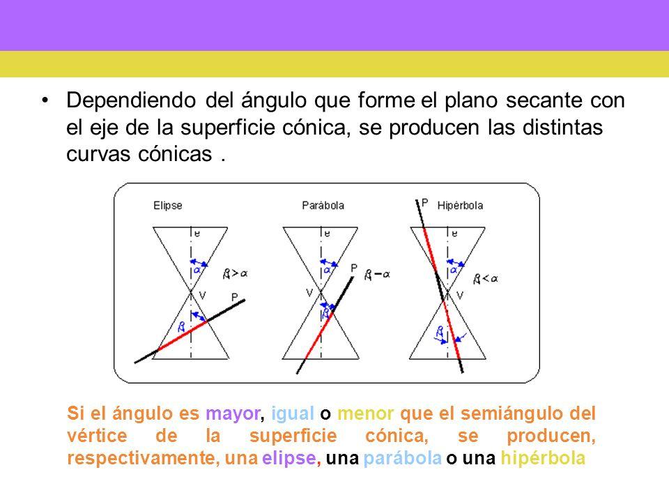 Focos Vértices, Directrices Circunferencias focales, Excentricidad