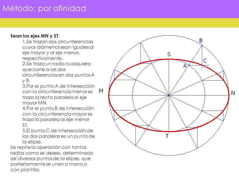 Construcción de la elipse conociendo dos diámetros conjugados Sean AB y CD dos diámetros conjugados de la elipse: 1.Se traza la circunferencia con diámetro AB y centro en el punto O.