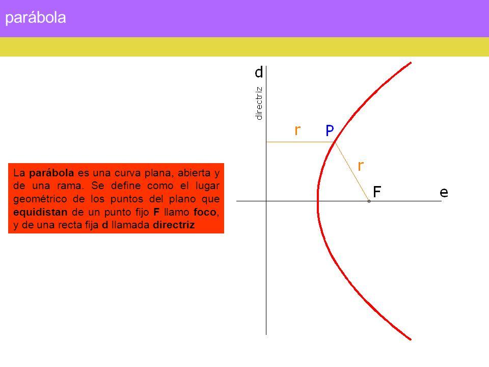propiedades La parábola tiene un eje perpendicular a la directriz.