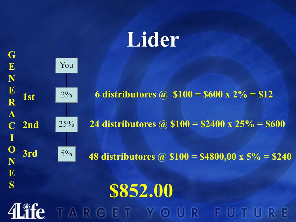 Lider 1st 2nd 3rd 6 distributores @ $100 = $600 x 2% = $12 24 distributores @ $100 = $2400 x 25% = $600 48 distributores @ $100 = $4800,00 x 5% = $240 $852.00 GENERACIONESGENERACIONES 5% 25% 2% You