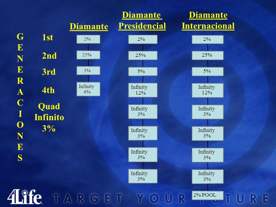 Diamante Presidencial Diamante Internacional 1st 3rd 2nd 4th Quad Infinito 3% GENERACIONESGENERACIONES Infinity 6% 5% 25% 2% Infinity 3% Infinity 3% Infinity 3% Infinity 3% Infinity 12% 5% 25% 2% 2% POOL Infinity 3% Infinity 3% Infinity 3% Infinity 3% Infinity 12% 5% 25% 2%