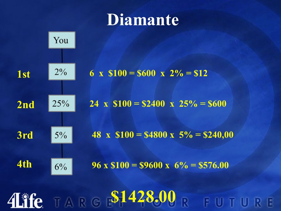 Diamante 1st 4th 3rd 2nd 6 x $100 = $600 x 2% = $12 24 x $100 = $2400 x 25% = $600 48 x $100 = $4800 x 5% = $240,00 96 x $100 = $9600 x 6% = $576.00 $1428.00 6% 5% 25% 2% You