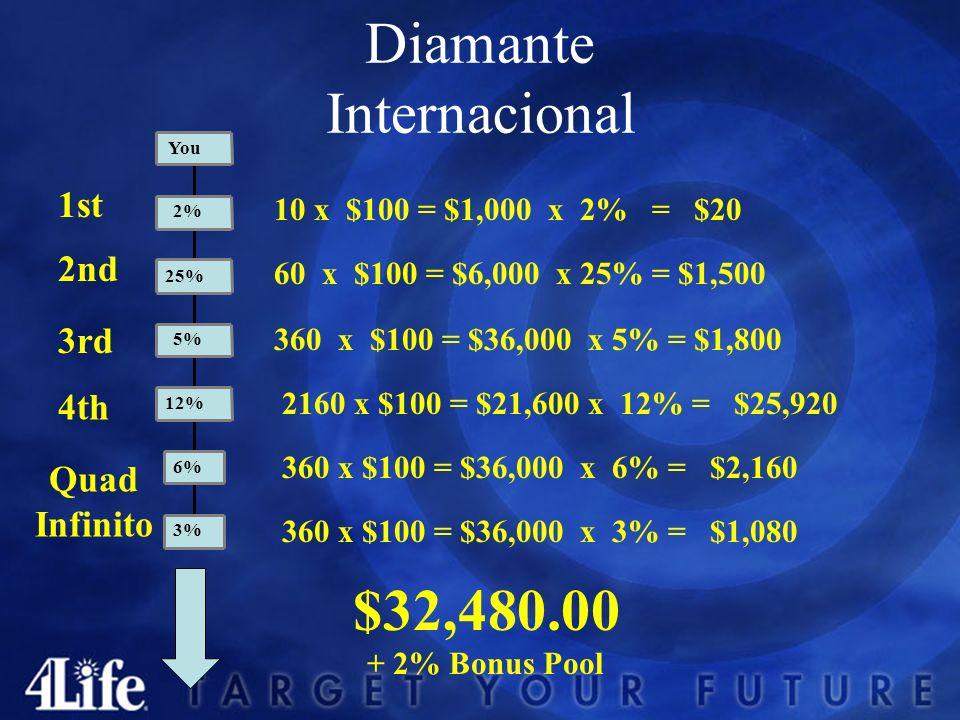 Diamante Internacional 1st 4th 3rd 2nd 10 x $100 = $1,000 x 2% = $20 60 x $100 = $6,000 x 25% = $1,500 360 x $100 = $36,000 x 5% = $1,800 360 x $100 = $36,000 x 3% = $1,080 $32,480.00 + 2% Bonus Pool Quad Infinito 360 x $100 = $36,000 x 6% = $2,160 2160 x $100 = $21,600 x 12% = $25,920 3% 6% 12% 5% 25% 2% You