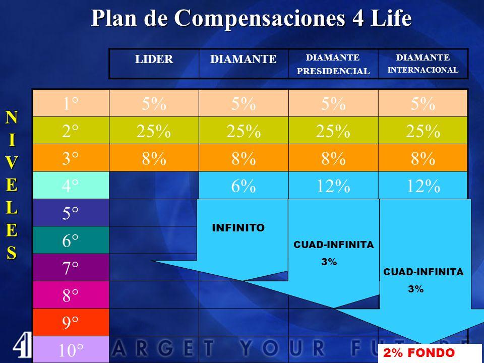 1°5% 2°25% 3°8% 4°6%12% 5° 6° 7° 8° 9° 10° Plan de Compensaciones 4 Life LIDERDIAMANTE PRESIDENCIAL DIAMANTE INTERNACIONAL NIVELESNIVELESNIVELESNIVELES INFINITO CUAD-INFINITA 3% CUAD-INFINITA 3% 2% FONDO