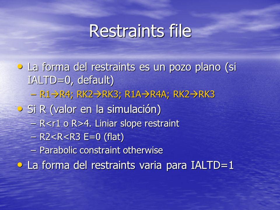 Restraints file IGR1(i),i=1 200.IGR2(i), =1 200.