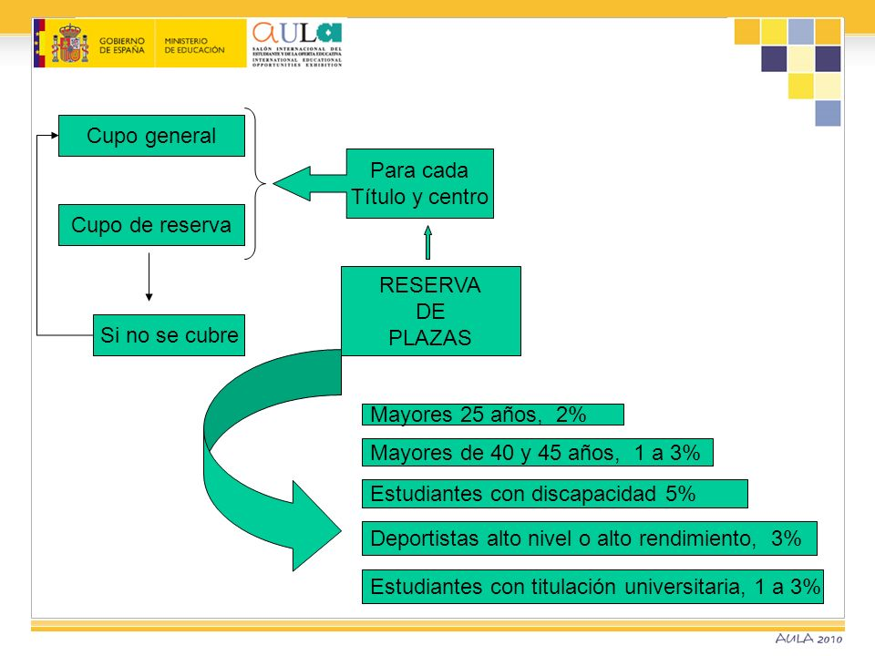 ADSCRIPCIÓN DE LAS MATERIAS DE MODALIDAD A LAS RAMAS DE CONOCIMIENTO Orden EDU/1434/2009, de 29 de mayo (B.O.E.