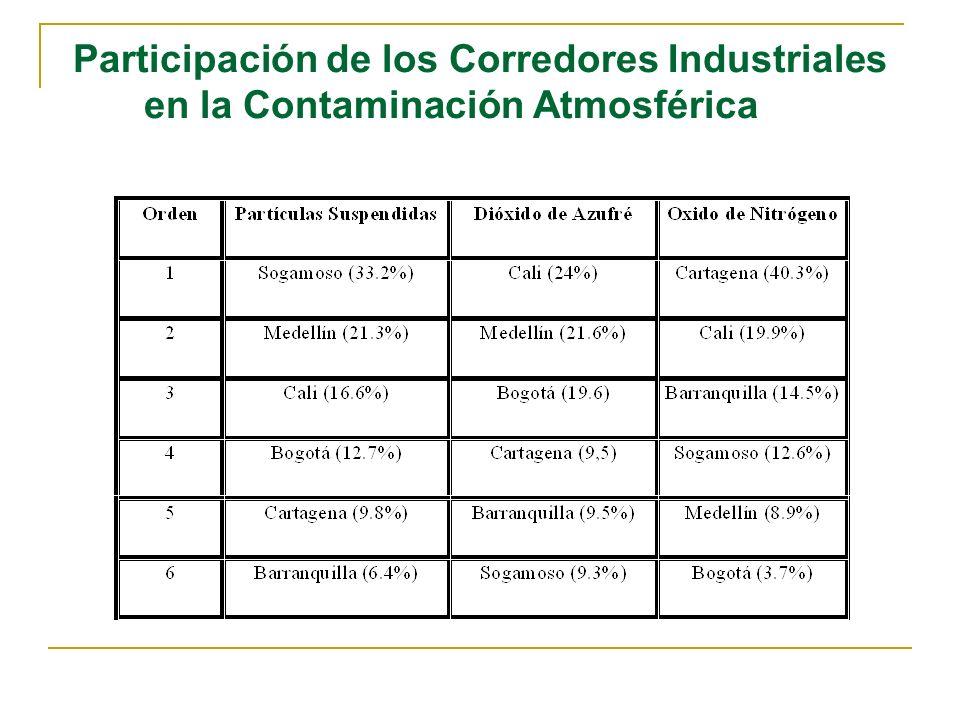 Fuentes Móviles de Contaminación A pesar que en los grandes centros urbanos los principales focos contaminantes son las industrias, a nivel del país los automóviles son un factor importante en la emisión de gases contaminantes.