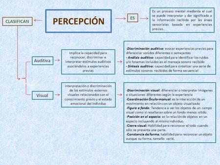 PERCEPCIÓN ES CLASIFICAN Auditiva Visual Visual