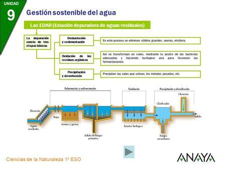 La contaminaci n del suelo y del agua ppt video online for Depuradora aguas residuales