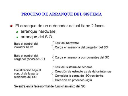 El proceso de arranque Windows NT/2000/XP El proceso de arranque Windows Vista/Windows 7.