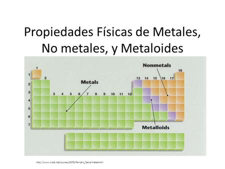 Tabla peridica ppt video online descargar la tabla peridica propiedades fsicas de metales no metales y metaloides urtaz Image collections