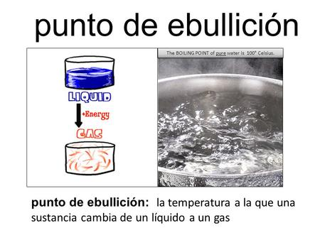 Punto de ebullición punto de ebullición: la temperatura a la que una sustancia cambia de un líquido a un gas The BOILING POINT of pure water is 100° Celsius.