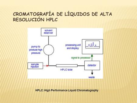 CROMATOGRAFÍA DE LÍQUIDOS DE ALTA RESOLUCIÓN HPLC HPLC: High Performance Liquid Chromatography.