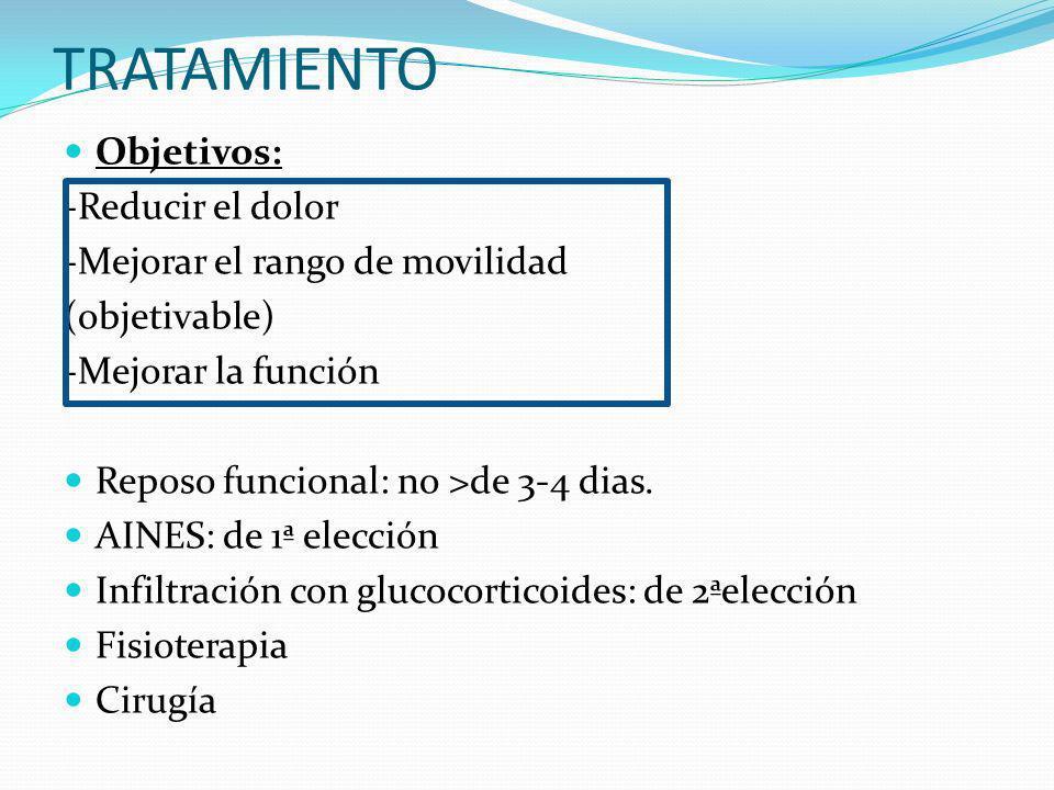 Fármacos Probablemente beneficioso AINES (disminuyen el dolor en tendinitis aguda y/o bursitis subacromial, en comparación con placebo) Efectividad desconocida Corticoides orales Analgésicos opioides Paracetamol AINES tópicos