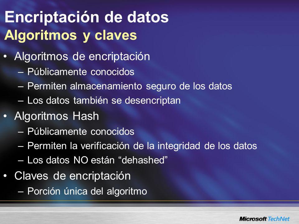 Encriptación de datos Algoritmos de encriptación Datos Algoritmo Datos encriptados Desencriptación Encriptación