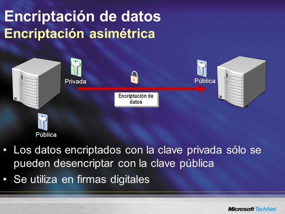 Encriptación de datos Encriptación simétrica Par de claves idénticas o clave única –Encriptar/desencriptar con la misma clave Encriptación de datos Bajos costos administrativos de encriptación
