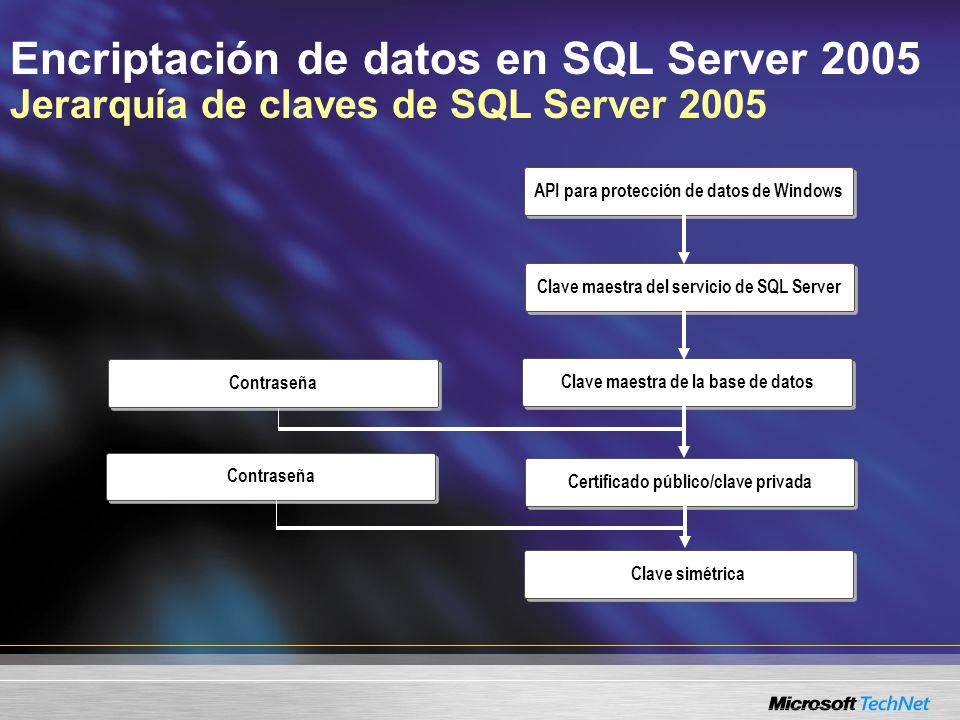 Encriptación de datos en SQL Server 2005 Encriptación de datos de SQL Server 2005 Infraestructura de certificados usada por los servicios de SQL Server –Intermediario de servicio –Sincronización con el Web Almacenamiento de datos del usuario –Claves asimétricas –Claves simétricas –Certificado