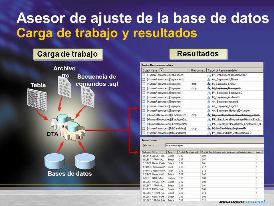 Asesor de ajuste de la base de datos Ajustar una base de datos utilizando una carga de trabajo de SQL Profiler Ajustar una base de datos utilizando una carga de trabajo de SQL Profiler demo demo