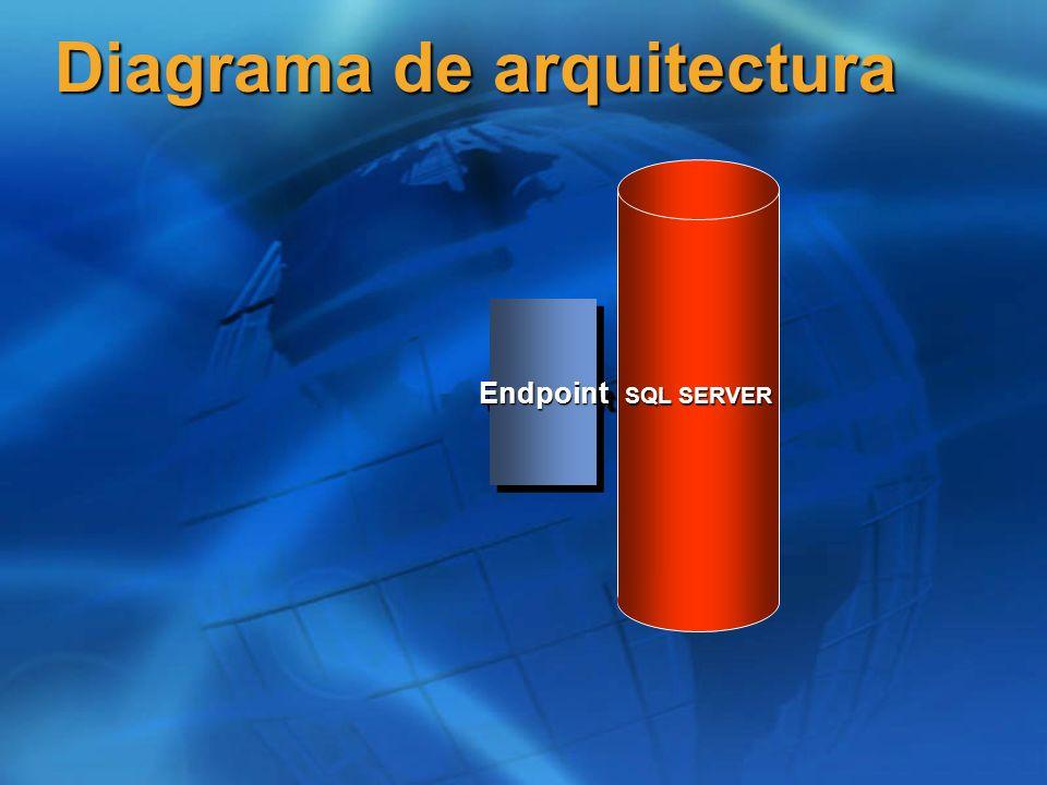 SQL SERVER Diagrama de arquitectura EndpointEndpoint Procedimiento almacenado
