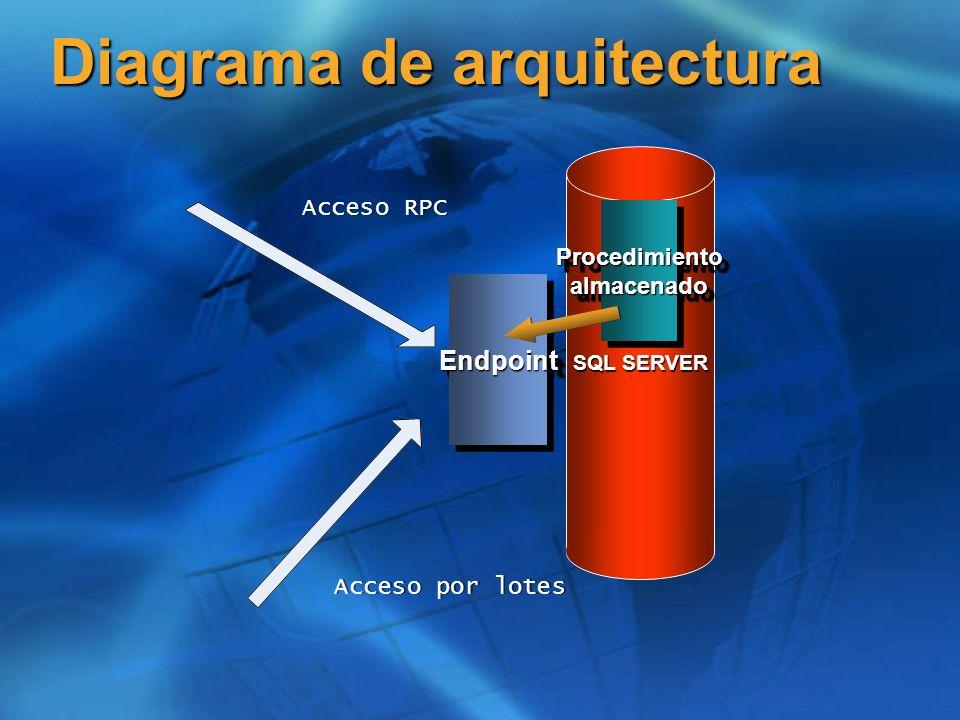 SQL SERVER Diagrama de arquitectura EndpointEndpoint Procedimiento almacenado Acceso RPC Acceso por lotes Solicitud WSDL Generador WSDL