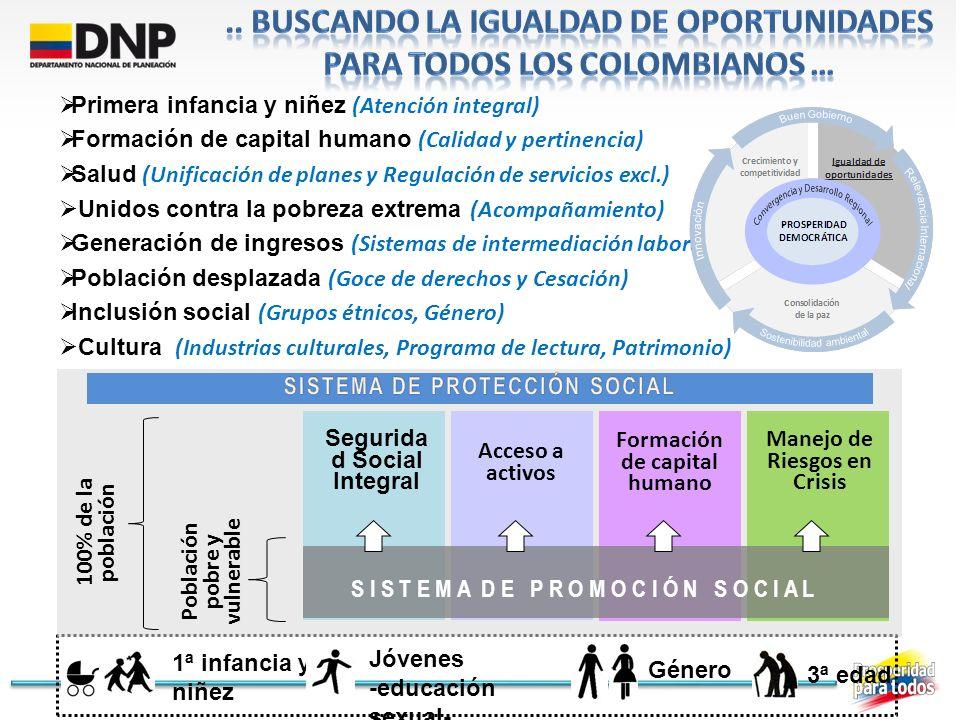 Sistema de Protección para la Vejez (SPV) Sistema General de Pensiones Servicios Sociales Complementarios Colombia Mayor.