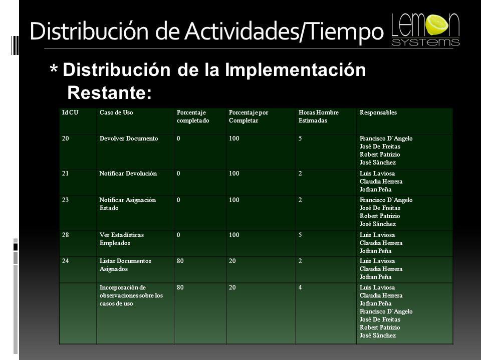 * Tiempo Estimado de Culminación: Distribución de Actividades/Tiempo Culminación Implementación: Semana 5 a 7 Funcionales: Semana 7 a 9 Formales: Semana 10 a 11 Pruebas
