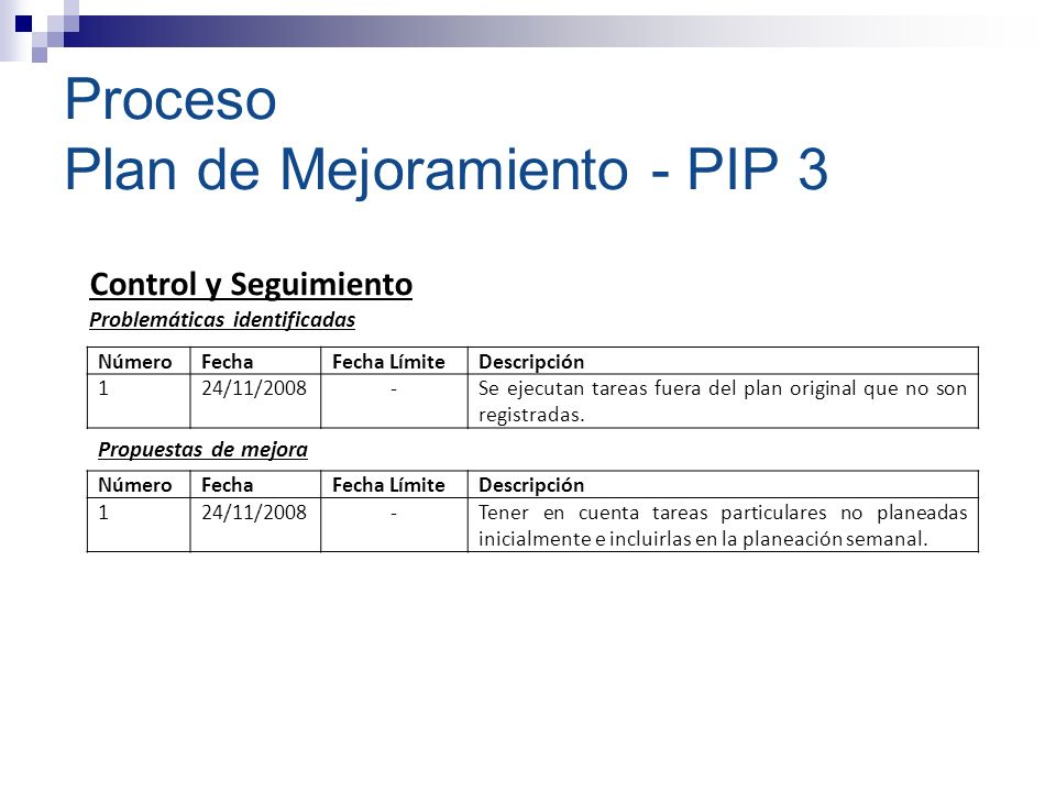 Proceso Plan de Mejoramiento - PIP 3 NúmeroFechaFecha LímiteDescripción 120/08/2008-No se realizan pruebas, ni antes ni después de la implementación.
