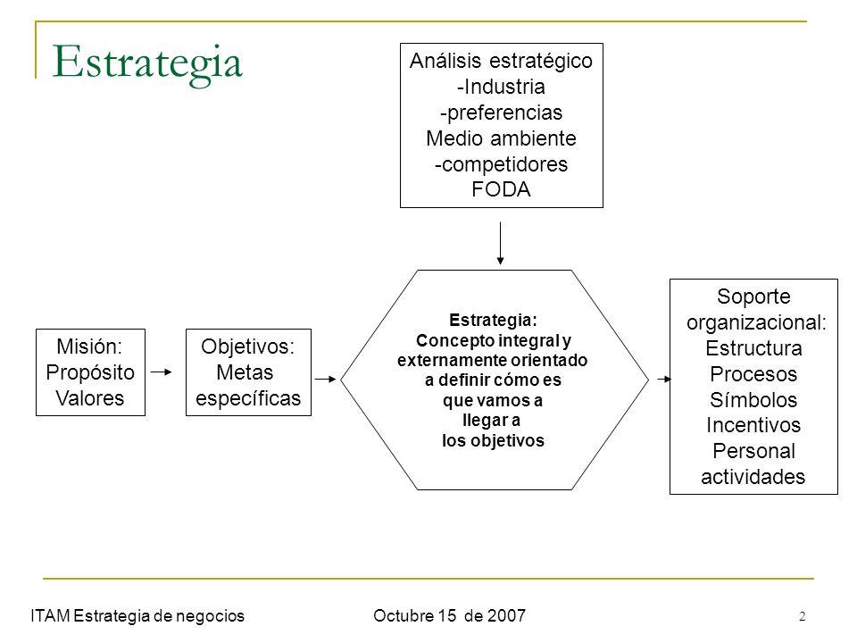 3 Partes de una estrategia ITAM Estrategia de negociosOctubre 15 de 2007 Arenas Vehículos Diferenciadores Secuencias de movimiento Lógica económica
