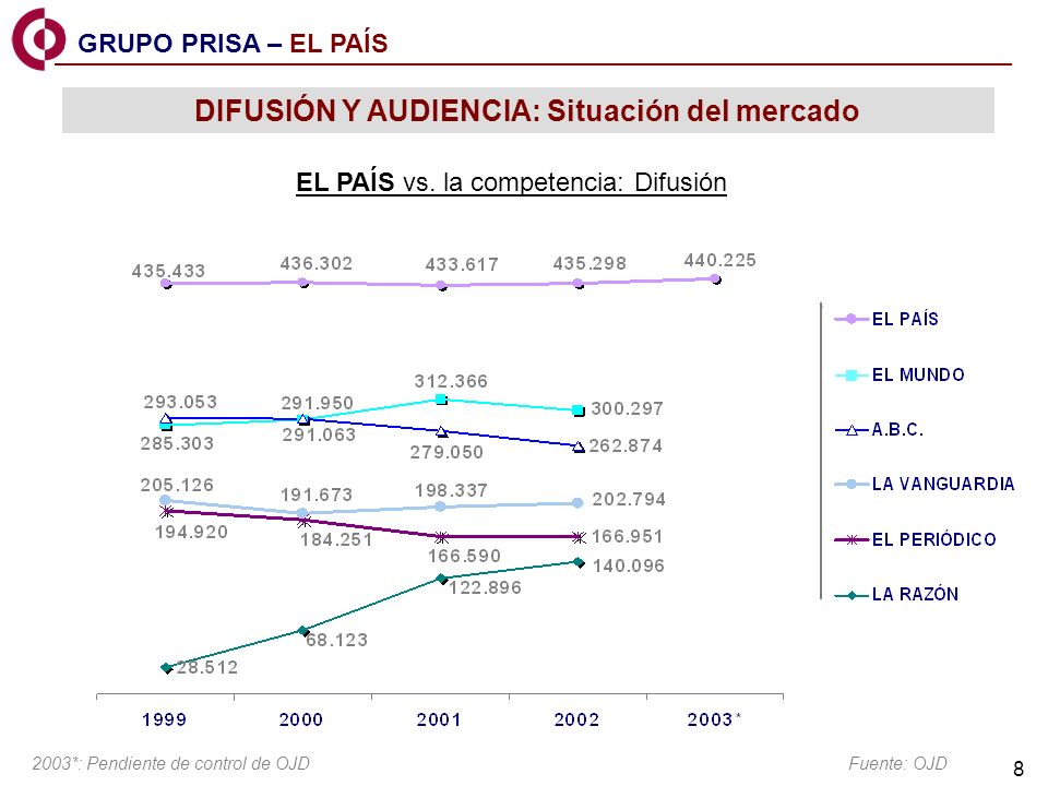 9 Fuente: EGM Situación del mercado DIFUSIÓN Y AUDIENCIA: Situación del mercado EL PAÍS vs.