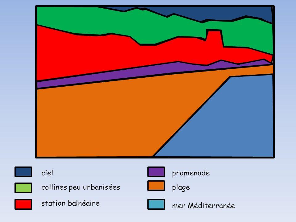 Pourquoi les hommes ont-ils aménagé Lloret de Mar? MER MEDITERRANEE Littoral PLAGE