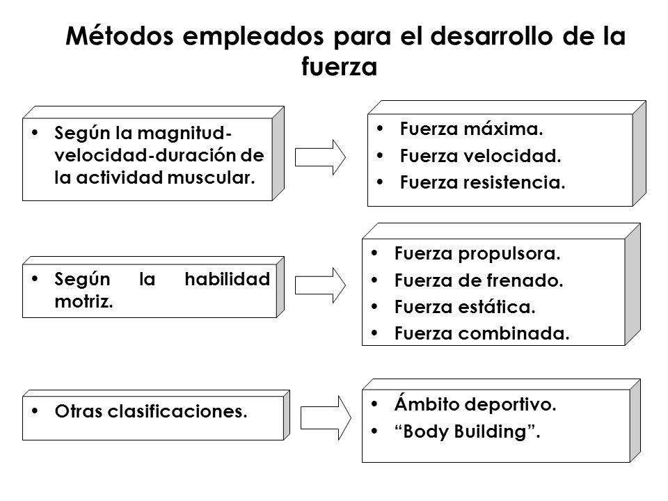 Ejercicios contraindicados ¿Qué son los ejercicios contraindicados?.