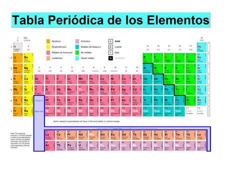 Tabla peridica propiedades peridicas ppt video online descargar son las propiedades que presentan los distintos elementos de la tabla peridica y urtaz Choice Image