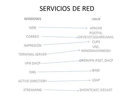 SERVICIOS DE RED WINDOWS WEB CORREO IMPRESIÓN TERMINAL SERVER VPN DHCP DNS ACTIVE DIRECTORY STREAMING LINUX APACHE POSTFIX, DEVECOT,SQUIRELMAIL CUPS VNC,
