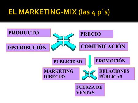 EL MARKETING-MIX (las 4 p´s)